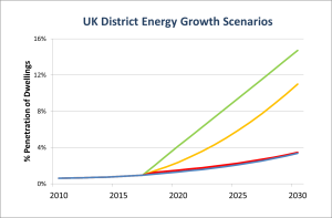 Different measures could radically affect the growth of Heat Networks in the UK
