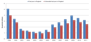Fuel poverty in England – 10 per cent, 1996 to 2011