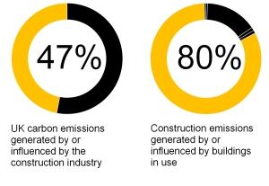 construction emissions