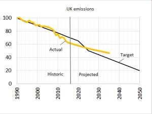emissions target v actual
